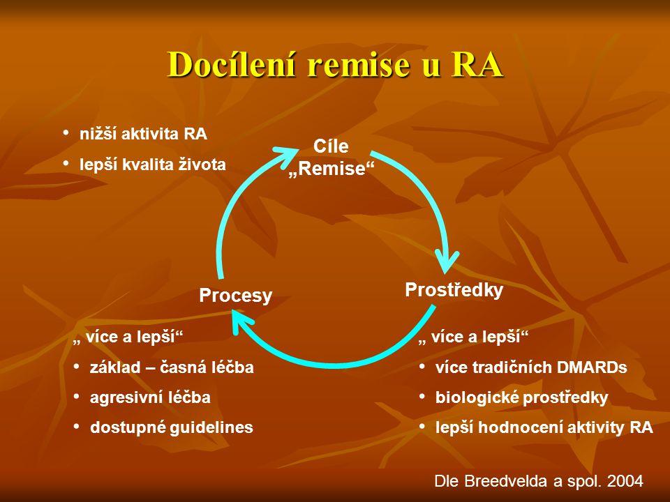 """Docílení remise u RA Cíle """"Remise"""" Prostředky Procesy nižší aktivita RA lepší kvalita života """" více a lepší"""" více tradičních DMARDs biologické prostře"""