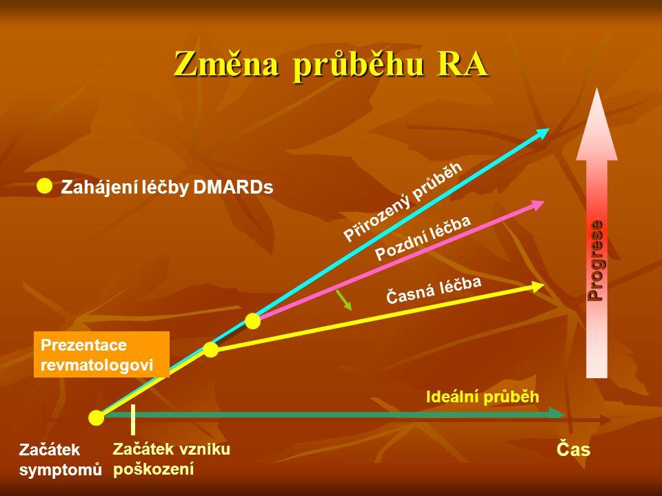 Změna průběhu RA Zahájení léčby DMARDs Progrese Začátek symptomů Přirozený průběh Pozdní léčba Časná léčba Ideální průběh Čas Začátek vzniku poškození