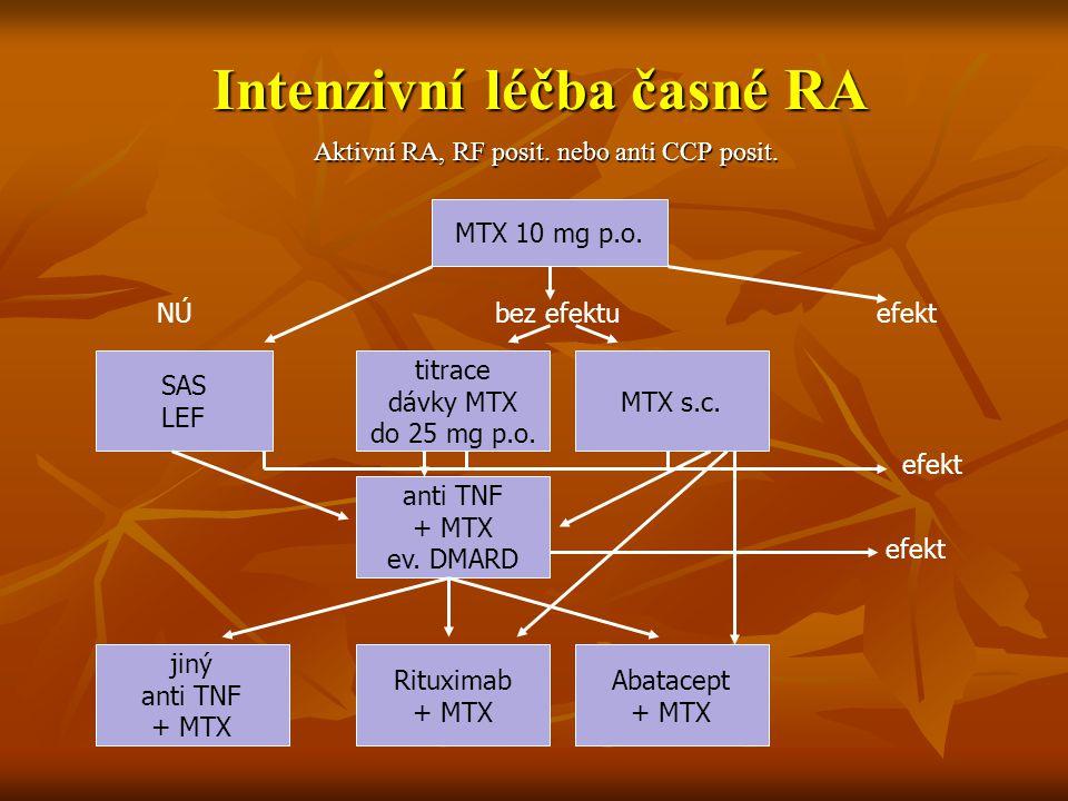 Intenzivní léčba časné RA Aktivní RA, RF posit. nebo anti CCP posit. MTX 10 mg p.o. NÚ bez efektuefekt SAS LEF titrace dávky MTX do 25 mg p.o. MTX s.c