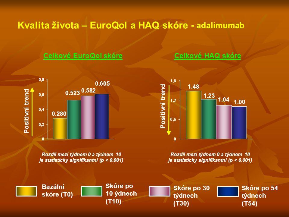 Kvalita života – EuroQol a HAQ skóre - adalimumab 0.280 0.523 0.582 0.605 Positivní trend Rozdíl mezi týdnem 0 a týdnem 10 je statisticky signifikantn