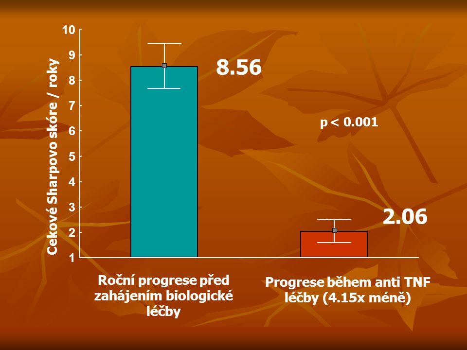 1 2 3 4 5 6 7 8 9 10 8.56 2.06 p< 0.001 Cekové Sharpovo skóre / roky Roční progrese před zahájením biologické léčby Progrese během anti TNF léčby (4.1