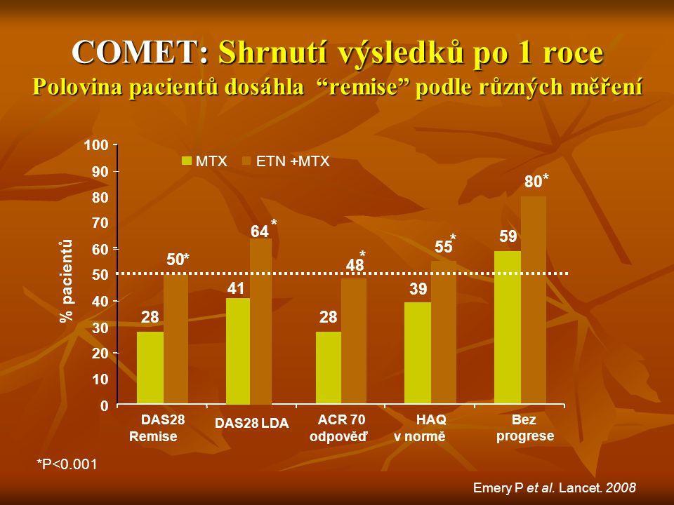 """COMET: Shrnutí výsledků po 1 roce Polovina pacientů dosáhla """"remise"""" podle různých měření 28 39 59 50 48 55 80 0 10 20 30 40 50 60 70 80 90 100 DAS28"""