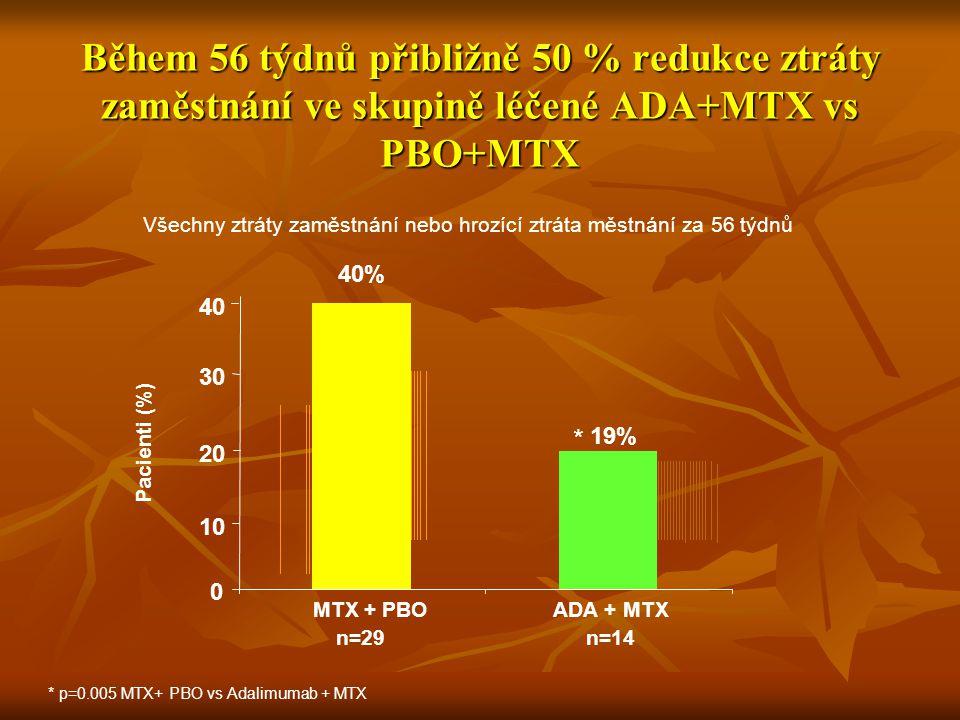 Během 56 týdnů přibližně 50 % redukce ztráty zaměstnání ve skupině léčené ADA+MTX vs PBO+MTX * p=0.005 MTX+ PBO vs Adalimumab + MTX Všechny ztráty zam