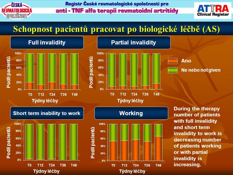 Schopnost pacientů pracovat po biologické léčbě (AS) Týdny léčby Podíl pacientů Full invalidity Týdny léčby Podíl pacientů Partial invalidity Týdny lé