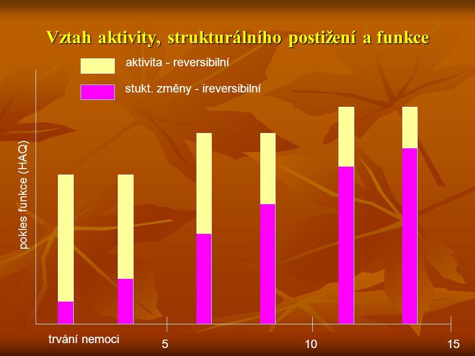 Vztah aktivity, strukturálního postižení a funkce 51015 pokles funkce (HAQ) aktivita - reversibilní stukt. změny - ireversibilní trvání nemoci