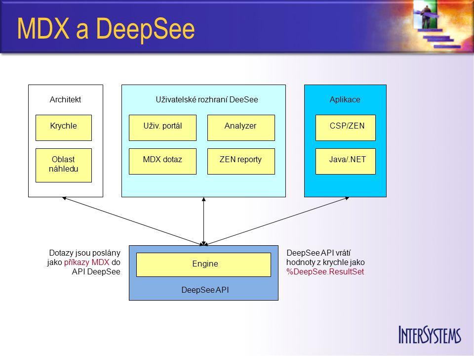 MDX a DeepSee ArchitektUživatelské rozhraní DeeSee Aplikace Krychle Oblast náhledu Uživ. portál MDX dotaz Analyzer ZEN reporty CSP/ZEN Java/.NET Engin