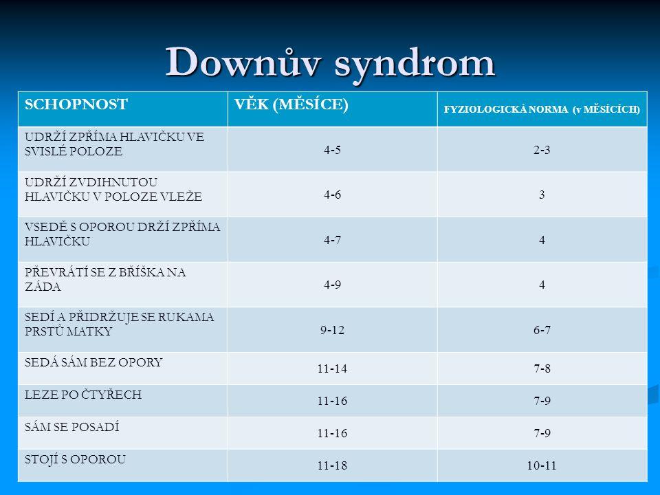 Downův syndrom SCHOPNOSTVĚK (MĚSÍCE) FYZIOLOGICKÁ NORMA (v MĚSÍCÍCH) UDRŽÍ ZPŘÍMA HLAVIČKU VE SVISLÉ POLOZE 4-52-3 UDRŽÍ ZVDIHNUTOU HLAVIČKU V POLOZE VLEŽE 4-63 VSEDĚ S OPOROU DRŽÍ ZPŘÍMA HLAVIČKU 4-74 PŘEVRÁTÍ SE Z BŘÍŠKA NA ZÁDA 4-94 SEDÍ A PŘIDRŽUJE SE RUKAMA PRSTŮ MATKY 9-126-7 SEDÁ SÁM BEZ OPORY 11-147-8 LEZE PO ČTYŘECH 11-167-9 SÁM SE POSADÍ 11-167-9 STOJÍ S OPOROU 11-1810-11