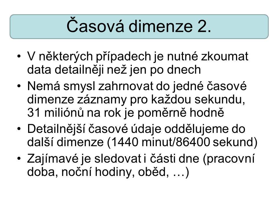 Časová dimenze 2.