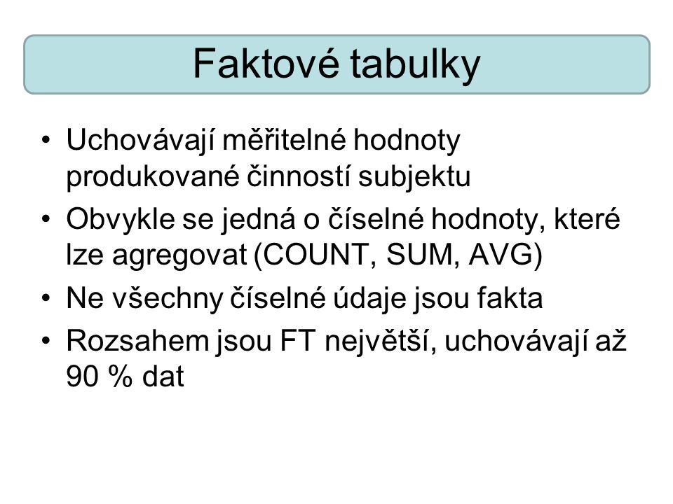 Faktové tabulky Uchovávají měřitelné hodnoty produkované činností subjektu Obvykle se jedná o číselné hodnoty, které lze agregovat (COUNT, SUM, AVG) Ne všechny číselné údaje jsou fakta Rozsahem jsou FT největší, uchovávají až 90 % dat