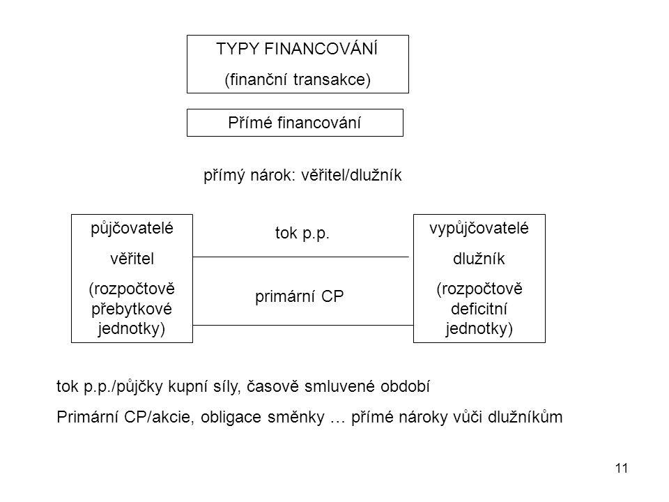 11 TYPY FINANCOVÁNÍ (finanční transakce) Přímé financování přímý nárok: věřitel/dlužník půjčovatelé věřitel (rozpočtově přebytkové jednotky) vypůjčova