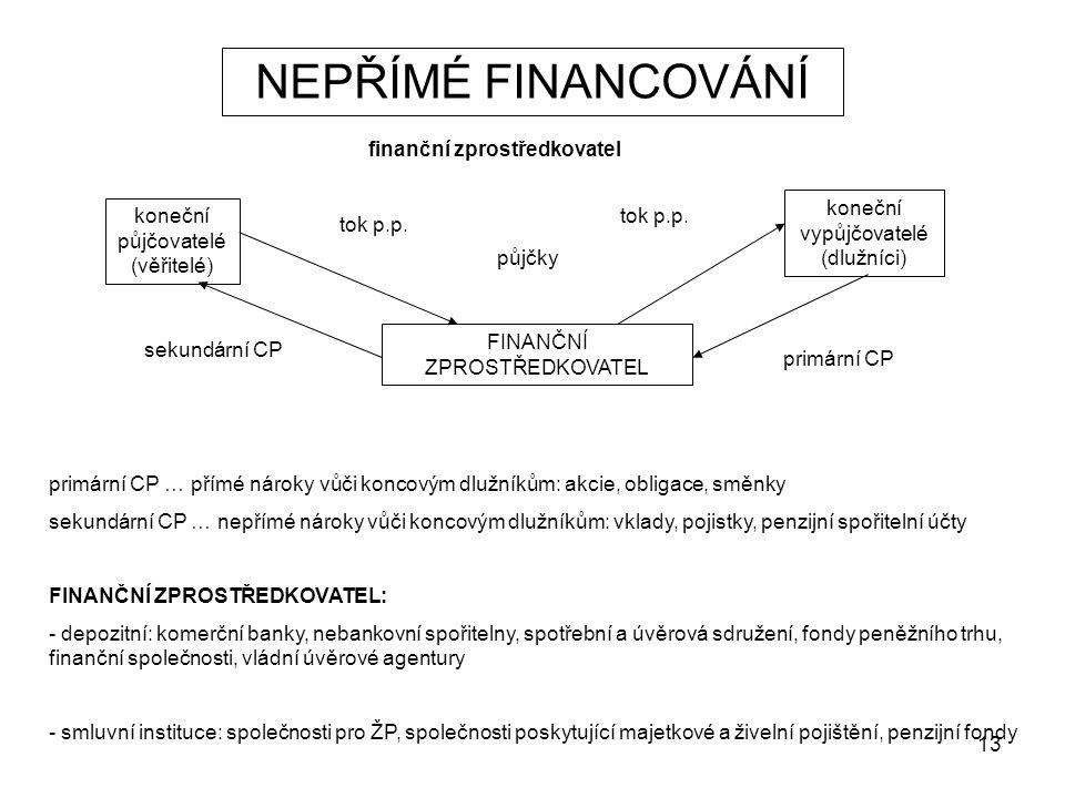 13 NEPŘÍMÉ FINANCOVÁNÍ finanční zprostředkovatel koneční půjčovatelé (věřitelé) koneční vypůjčovatelé (dlužníci) FINANČNÍ ZPROSTŘEDKOVATEL primární CP