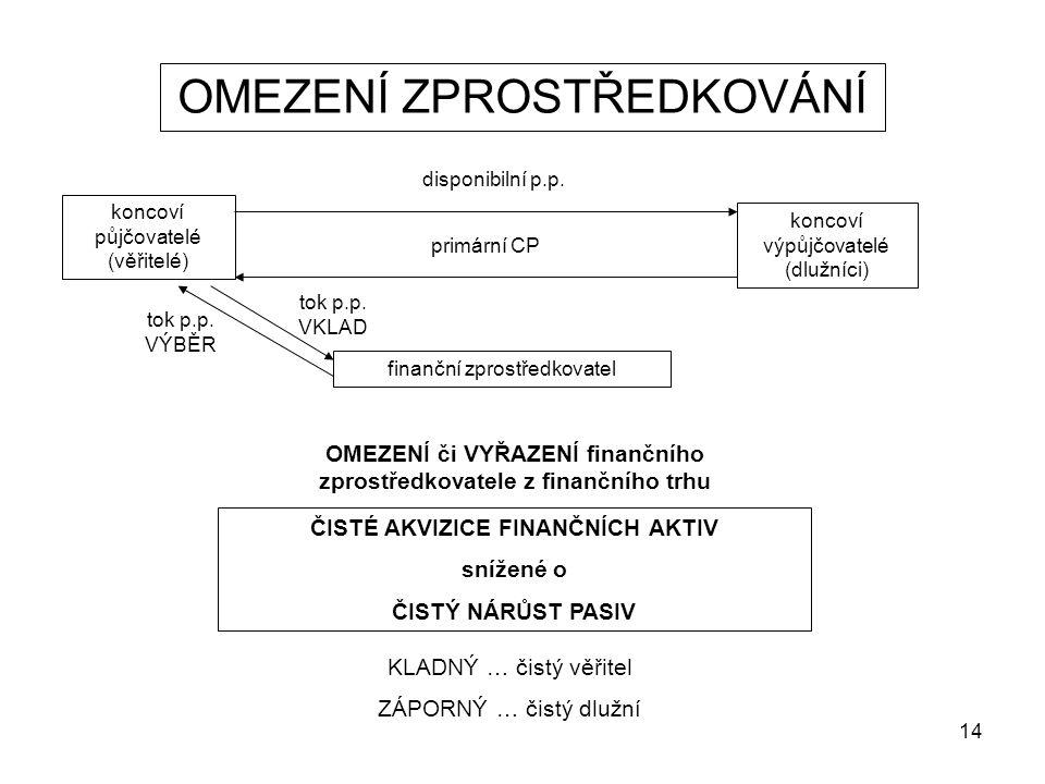 14 OMEZENÍ ZPROSTŘEDKOVÁNÍ koncoví půjčovatelé (věřitelé) koncoví výpůjčovatelé (dlužníci) disponibilní p.p. primární CP finanční zprostředkovatel tok