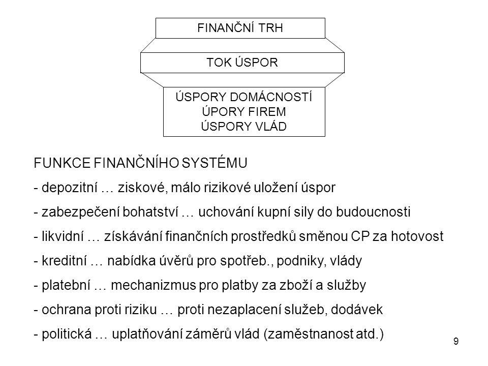 9 FINANČNÍ TRH TOK ÚSPOR ÚSPORY DOMÁCNOSTÍ ÚPORY FIREM ÚSPORY VLÁD FUNKCE FINANČNÍHO SYSTÉMU - depozitní … ziskové, málo rizikové uložení úspor - zabe