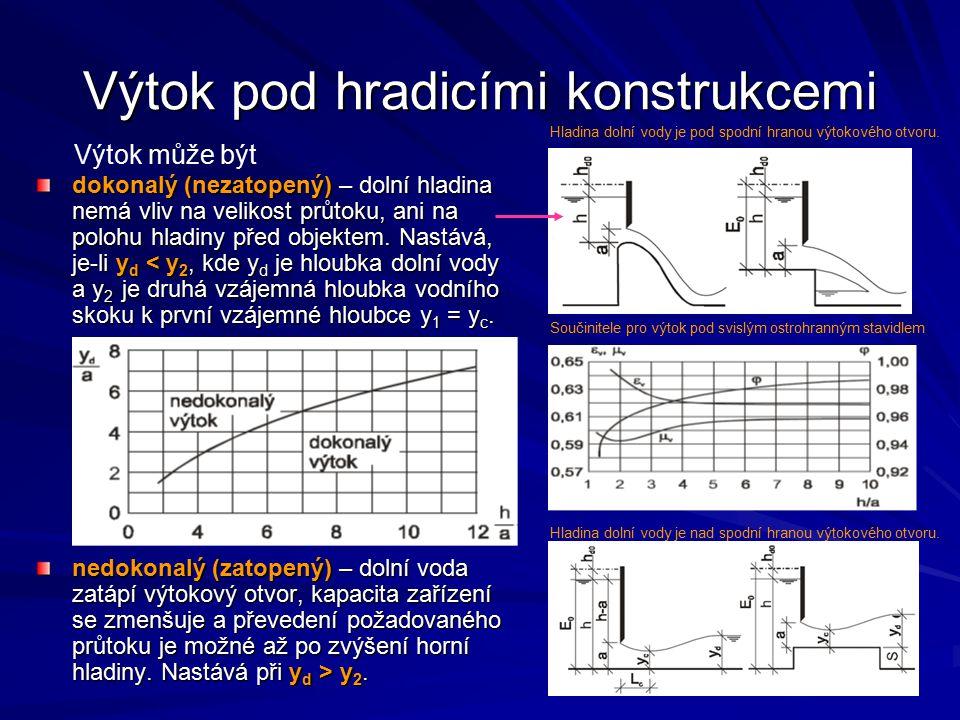 Výtok pod hradicími konstrukcemi dokonalý (nezatopený) – dolní hladina nemá vliv na velikost průtoku, ani na polohu hladiny před objektem. Nastává, je