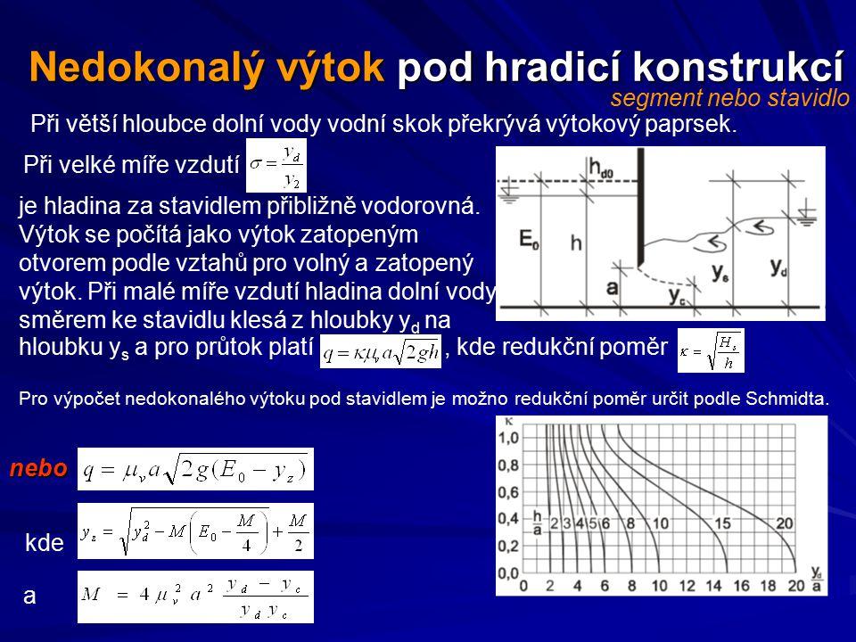 hloubku y s a pro průtok platí, kde redukční poměr Nedokonalý výtok pod hradicí konstrukcí Při větší hloubce dolní vody vodní skok překrývá výtokový p