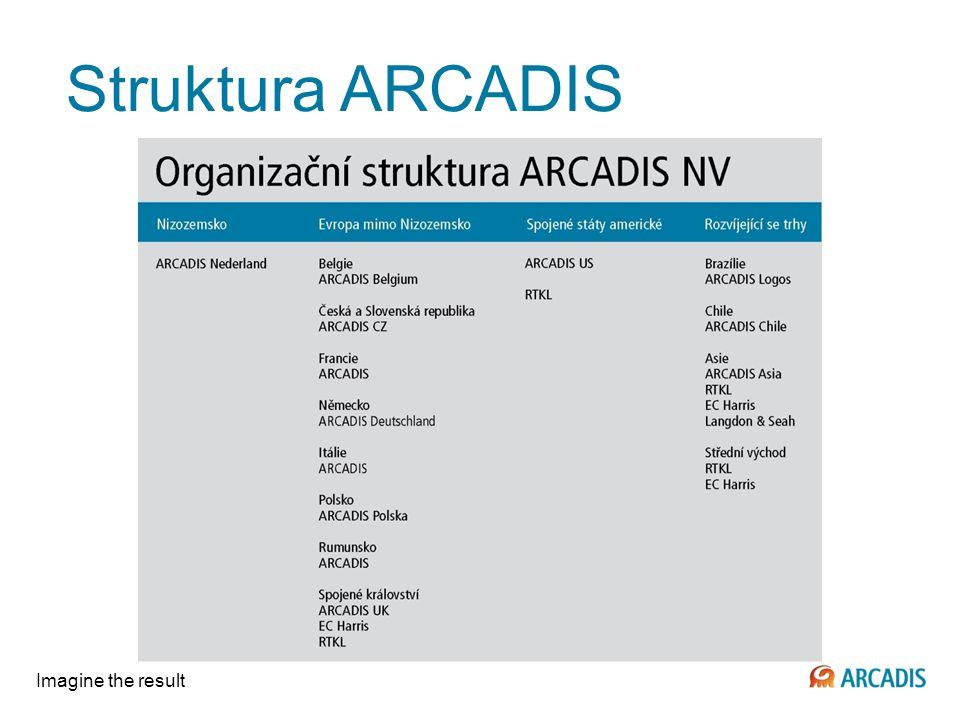 Imagine the result Oblasti působnosti ARCADIS CZ a.s.
