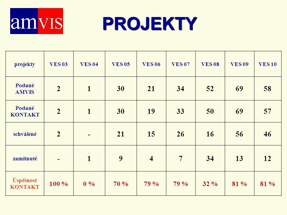 PROJEKTY projektyVES 03VES 04VES 05VES 06VES 07VES 08VES 09VES 10 Podané AMVIS 21302134526958 Podané KONTAKT 21301933506957 schválené 2-211526165646 zamítnuté -1947341312 Úspěšnost KONTAKT 100 %0 %70 %79 % 32 %81 %