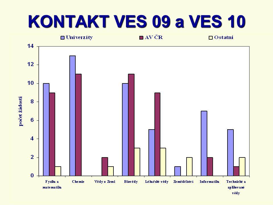 KONTAKT VES 09 a VES 10