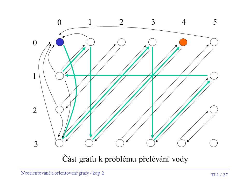 TI 1 / 27 0 12 3 4 5 0 1 2 3 Část grafu k problému přelévání vody Neorientované a orientované grafy - kap.2