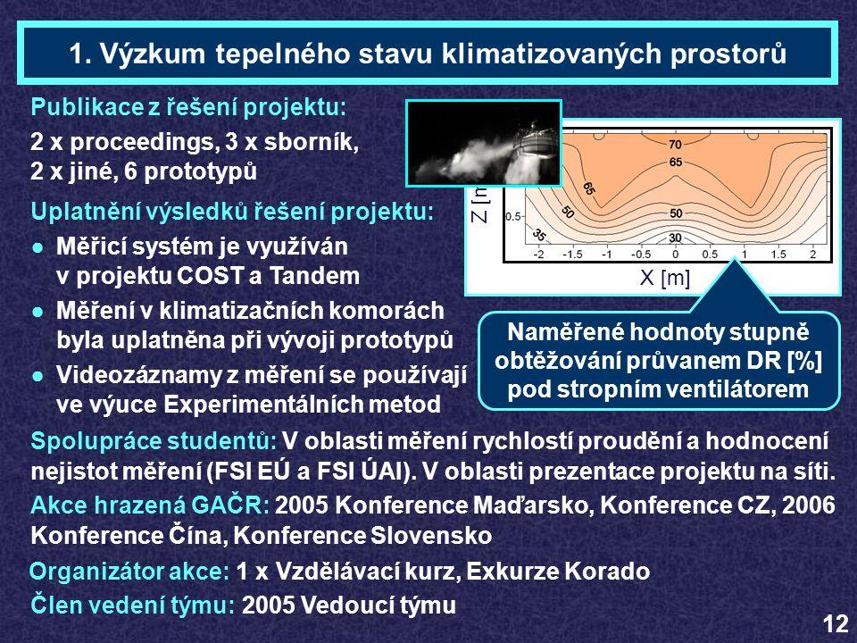 Akce hrazená GAČR: 2005 Konference Maďarsko, Konference CZ, 2006 Konference Čína, Konference Slovensko Organizátor akce: 1 x Vzdělávací kurz, Exkurze