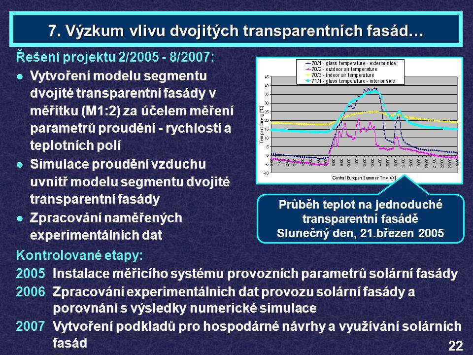 Ing. Dalibor PLŠEKTéma 7 Řešení projektu 2/2005 - 8/2007: ●Vytvoření modelu segmentu dvojité transparentní fasády v měřítku (M1:2) za účelem měření pa