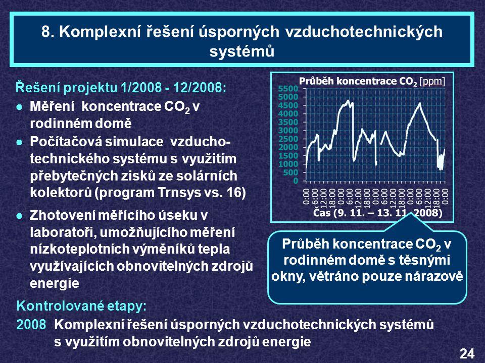 Ing. Pavel ADAMTéma 8 8. Komplexní řešení úsporných vzduchotechnických systémů Řešení projektu 1/2008 - 12/2008: ●Měření koncentrace CO 2 v rodinném d