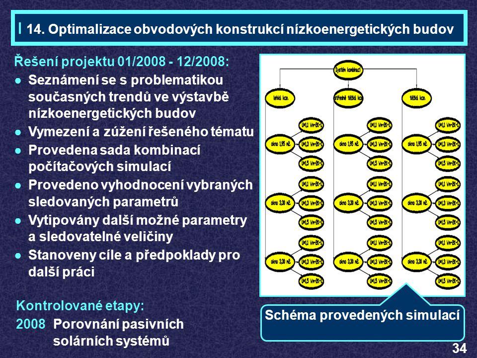 Řešení projektu 01/2008 - 12/2008: ●Seznámení se s problematikou současných trendů ve výstavbě nízkoenergetických budov ●Vymezení a zúžení řešeného té