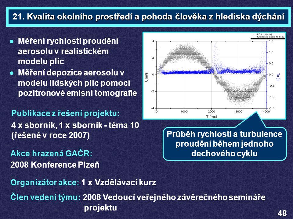 Organizátor akce: 1 x Vzdělávací kurz Akce hrazená GAČR: 2008 Konference Plzeň Kvalita okolního prostředí a pohoda člověka z hlediska dýchání 21. Kval