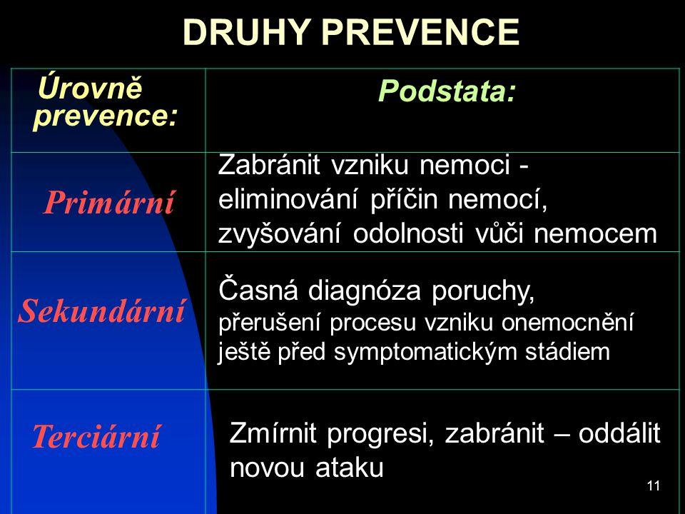 11 DRUHY PREVENCE Podstata: Úrovně prevence: Primární Sekundární Zabránit vzniku nemoci - eliminování příčin nemocí, zvyšování odolnosti vůči nemocem