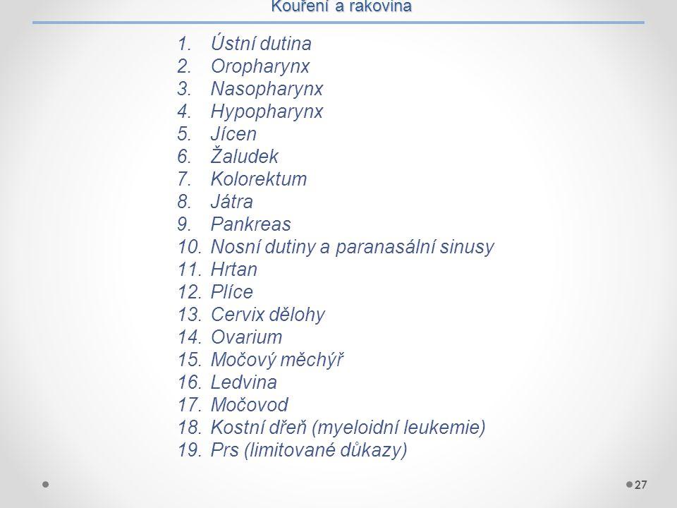 Kouření a rakovina 27 1.Ústní dutina 2.Oropharynx 3.Nasopharynx 4.Hypopharynx 5.Jícen 6.Žaludek 7.Kolorektum 8.Játra 9.Pankreas 10.Nosní dutiny a para