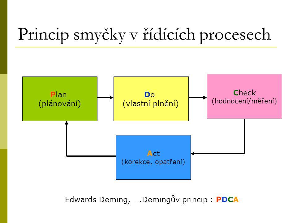 Princip smyčky v řídících procesech Plan (plánování) Act (korekce, opatření) Do (vlastní plnění) Check (hodnocení/měření) Edwards Deming, ….Demingův p