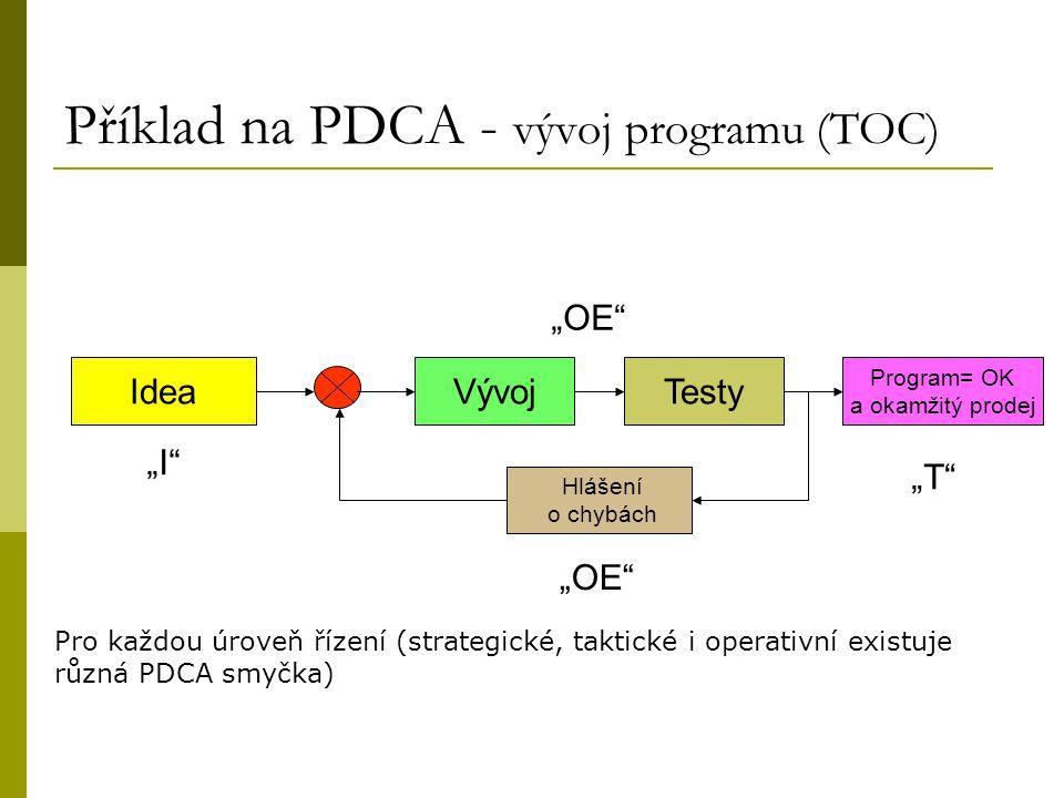 """Příklad na PDCA - vývoj programu (TOC) IdeaVývojTesty Program= OK a okamžitý prodej Hlášení o chybách """"I"""" """"OE"""" """"T"""" Pro každou úroveň řízení (strategic"""