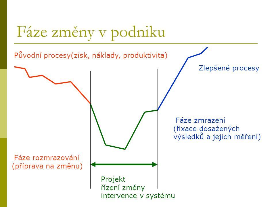 Fáze změny v podniku Původní procesy(zisk, náklady, produktivita) Fáze rozmrazování (příprava na změnu) Projekt řízení změny intervence v systému Fáze