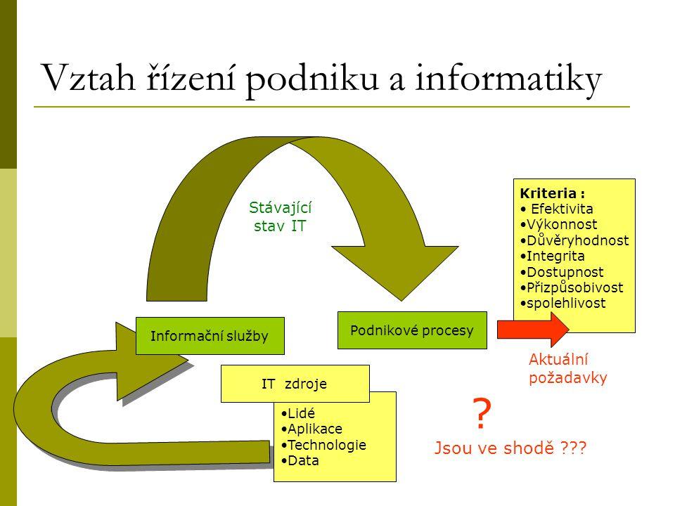 Vztah řízení podniku a informatiky Informační služby Podnikové procesy Kriteria : Efektivita Výkonnost Důvěryhodnost Integrita Dostupnost Přizpůsobivo