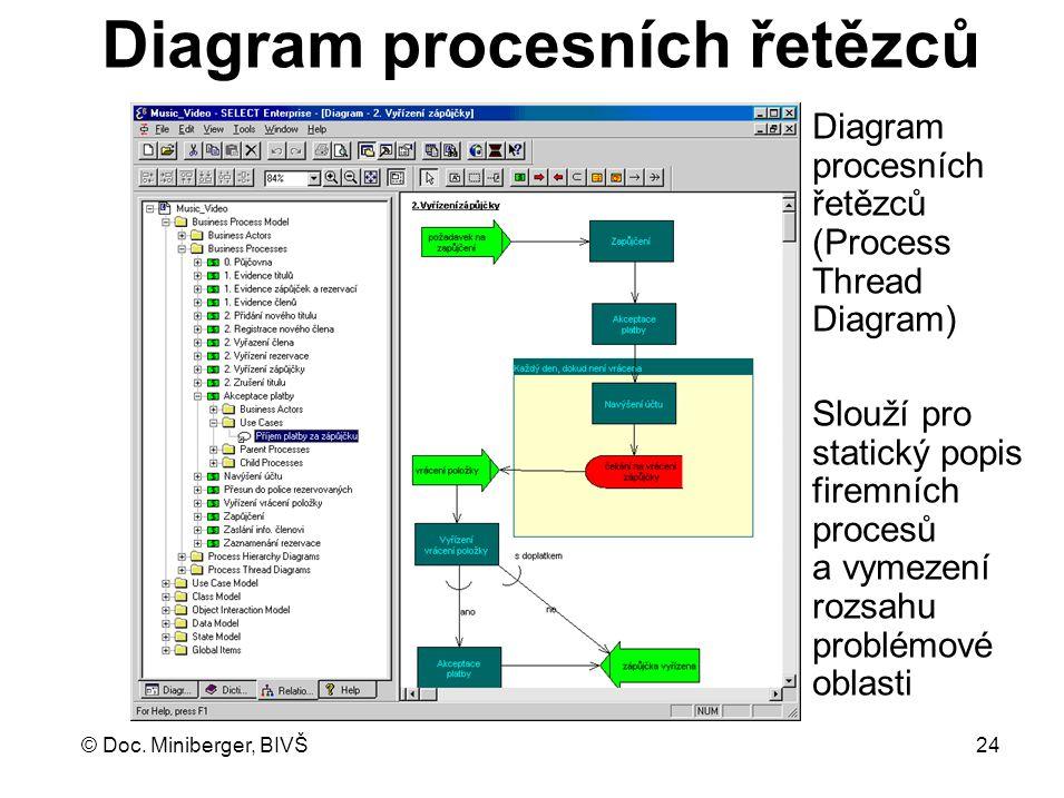 © Doc. Miniberger, BIVŠ 24 Diagram procesních řetězců Diagram procesních řetězců (Process Thread Diagram) Slouží pro statický popis firemních procesů