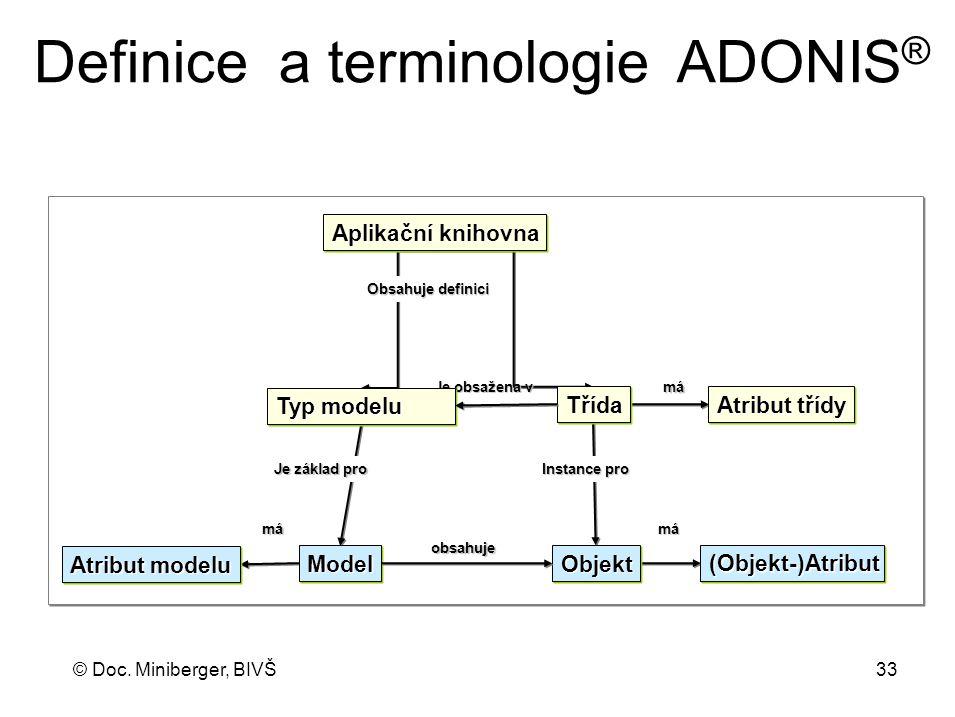 © Doc. Miniberger, BIVŠ 33 Definice a terminologie ADONIS ® Instance pro Obsahuje definici Je obsažena v Typ modelu ModelModel Aplikační knihovna Obje