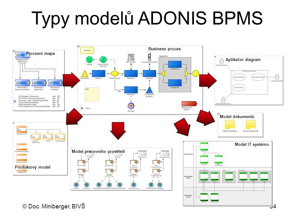 © Doc. Miniberger, BIVŠ 34 Model IT systému Produktový model Business proces Typy modelů ADONIS BPMS Procesní mapa Model dokumentů Aplikační diagram M