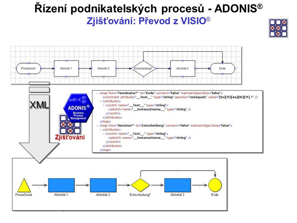 © Doc. Miniberger, BIVŠ XML Řízení podnikatelských procesů - ADONIS ® Zjišťování: Převod z VISIO ®Zjišťování