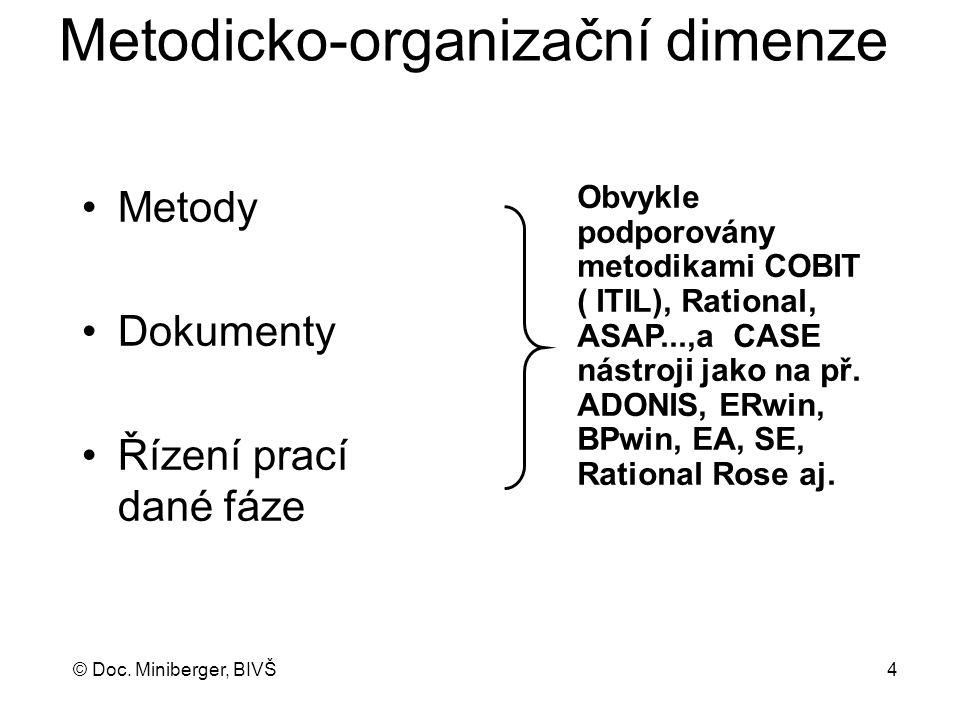 © Doc. Miniberger, BIVŠ 4 Metodicko-organizační dimenze Metody Dokumenty Řízení prací dané fáze Obvykle podporovány metodikami COBIT ( ITIL), Rational