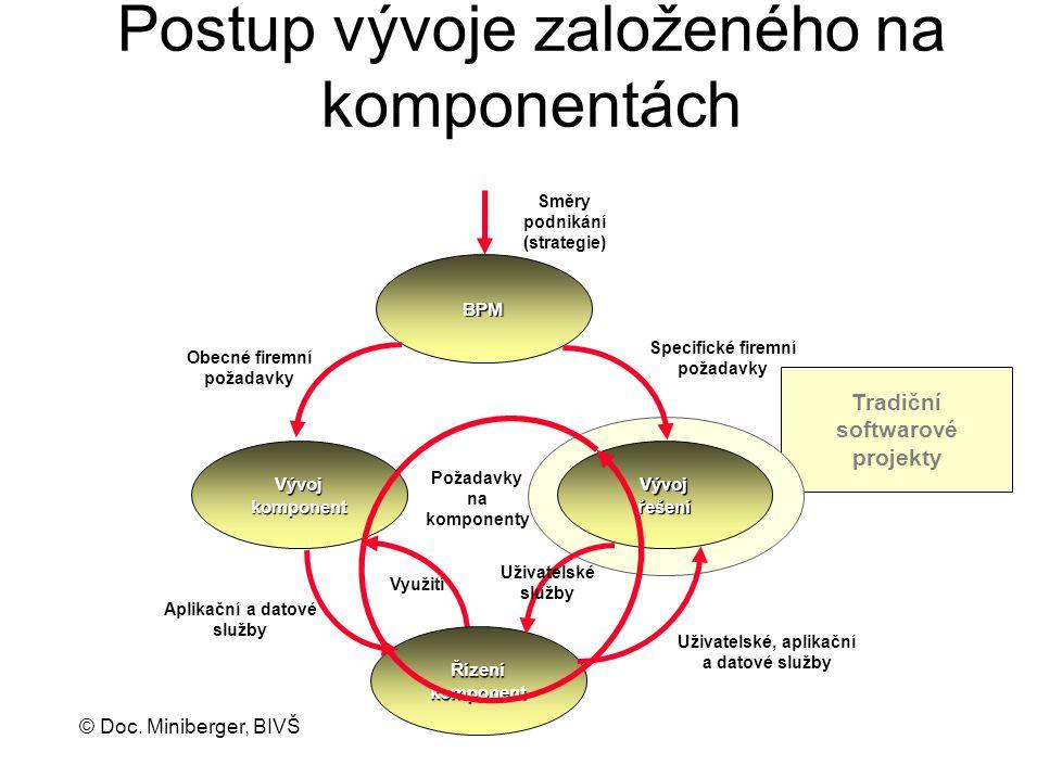 © Doc. Miniberger, BIVŠ Postup vývoje založeného na komponentách Uživatelské, aplikační a datové služby Aplikační a datové služby Specifické firemní p