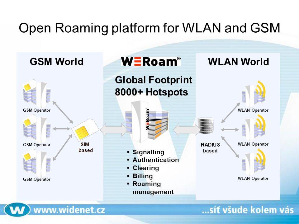 Open Roaming platform for WLAN and GSM WLAN Operator RADIUS based WLAN World GSM World SIM based GSM Operator  Signalling  Authentication  Clearing