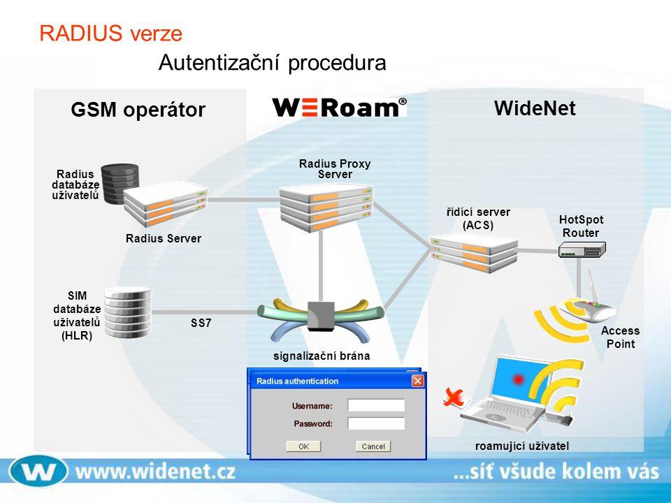 SS7 řídící server (ACS) HotSpot Router roamující uživatel SIM databáze uživatelů (HLR) signalizační brána Radius Server Radius databáze uživatelů Radi