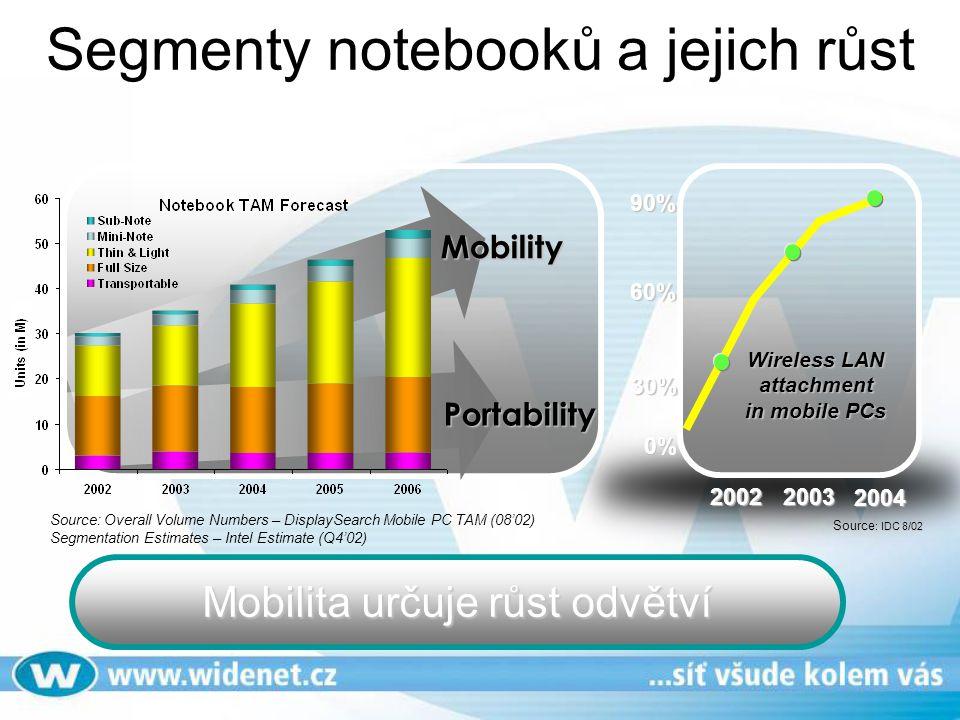 Segmenty notebooků a jejich růst Source: Overall Volume Numbers – DisplaySearch Mobile PC TAM (08'02) Segmentation Estimates – Intel Estimate (Q4'02)