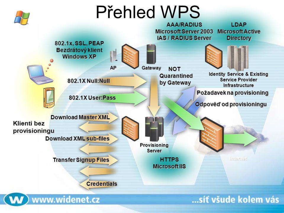 Přehled WPSInternet Identity Service & Existing Service Provider Infrastructure Gateway ProvisioningServer Klienti bez provisioningu Quarantined by Ga