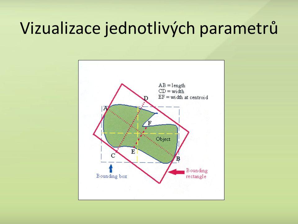 Vizualizace jednotlivých parametrů