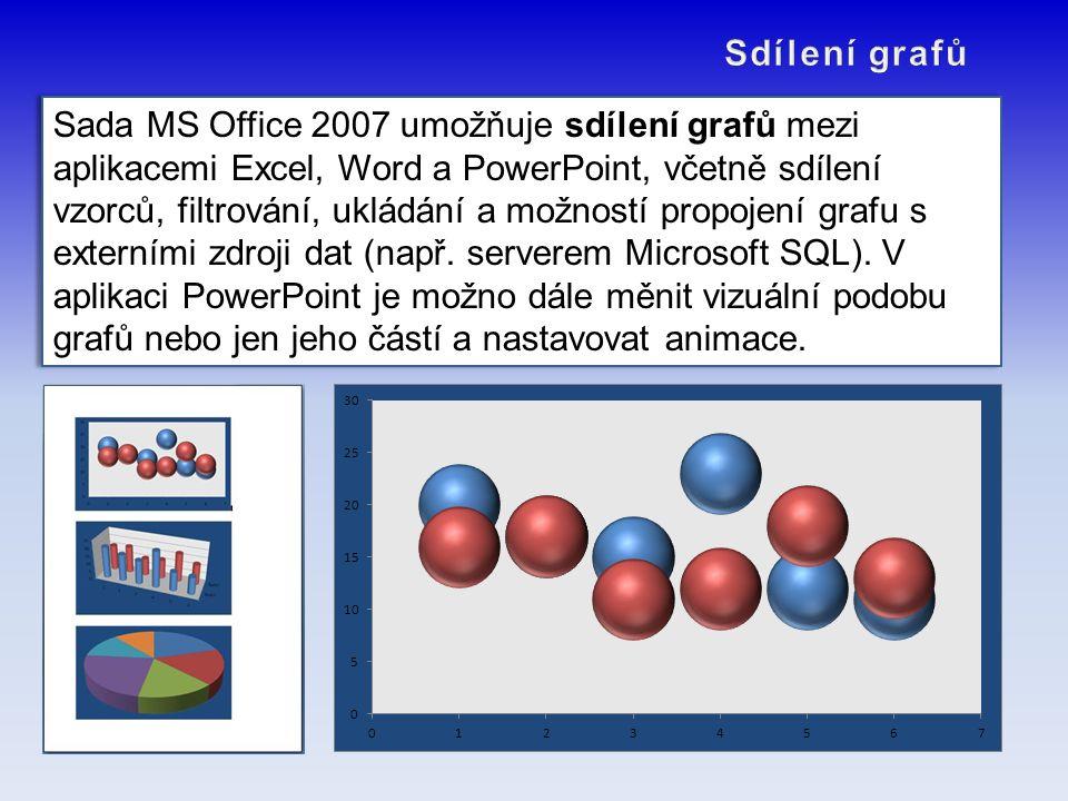 Sada MS Office 2007 umožňuje sdílení grafů mezi aplikacemi Excel, Word a PowerPoint, včetně sdílení vzorců, filtrování, ukládání a možností propojení