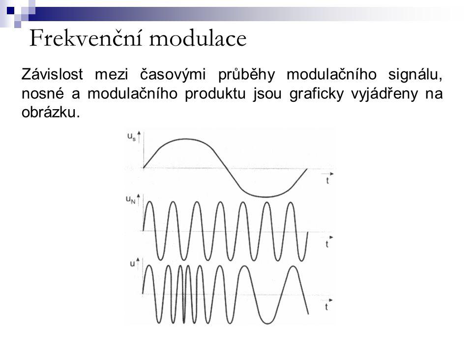 Frekvenční modulace Závislost mezi časovými průběhy modulačního signálu, nosné a modulačního produktu jsou graficky vyjádřeny na obrázku.