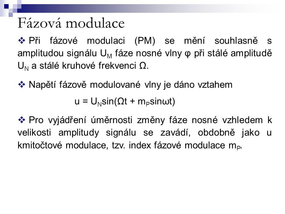 Fázová modulace  Při fázové modulaci (PM) se mění souhlasně s amplitudou signálu U M fáze nosné vlny φ při stálé amplitudě U N a stálé kruhové frekve