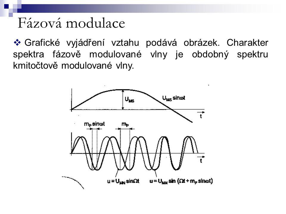 Fázová modulace  Grafické vyjádření vztahu podává obrázek. Charakter spektra fázově modulované vlny je obdobný spektru kmitočtově modulované vlny.