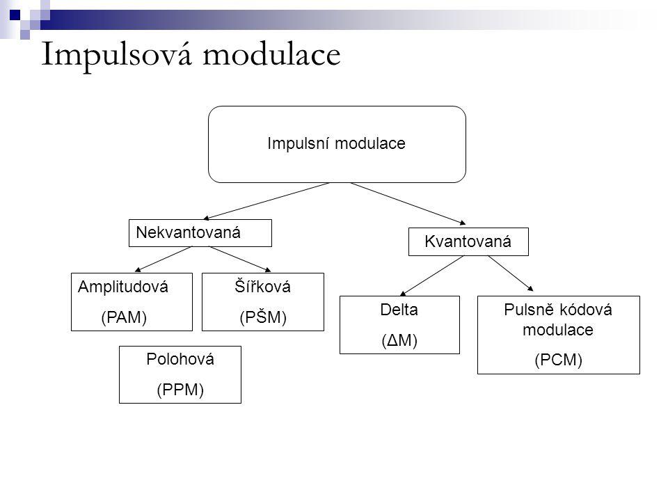 Impulsová modulace Impulsní modulace Nekvantovaná Delta (ΔM) Pulsně kódová modulace (PCM) Kvantovaná Amplitudová (PAM) Polohová (PPM) Šířková (PŠM)